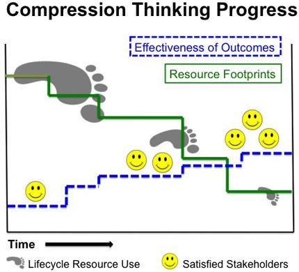 Compression Thinking Progress