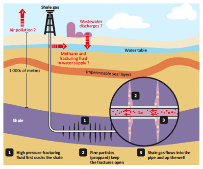 Resolving Hydraulic Fracturing Uncertainties Compression