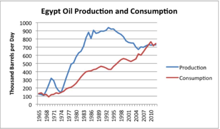 egypt_oil