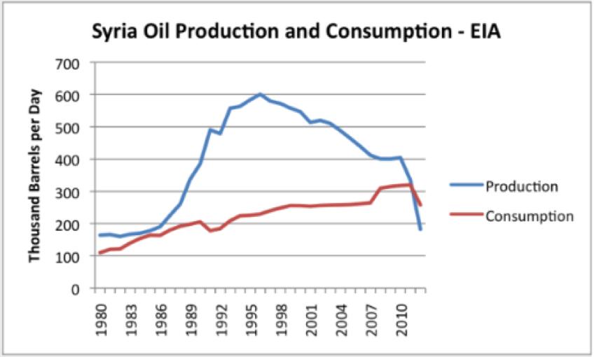 syria_oil