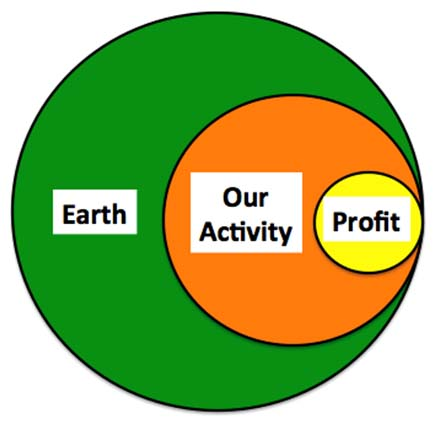 Crossing-the-Divide-Earth-Activity-Profit